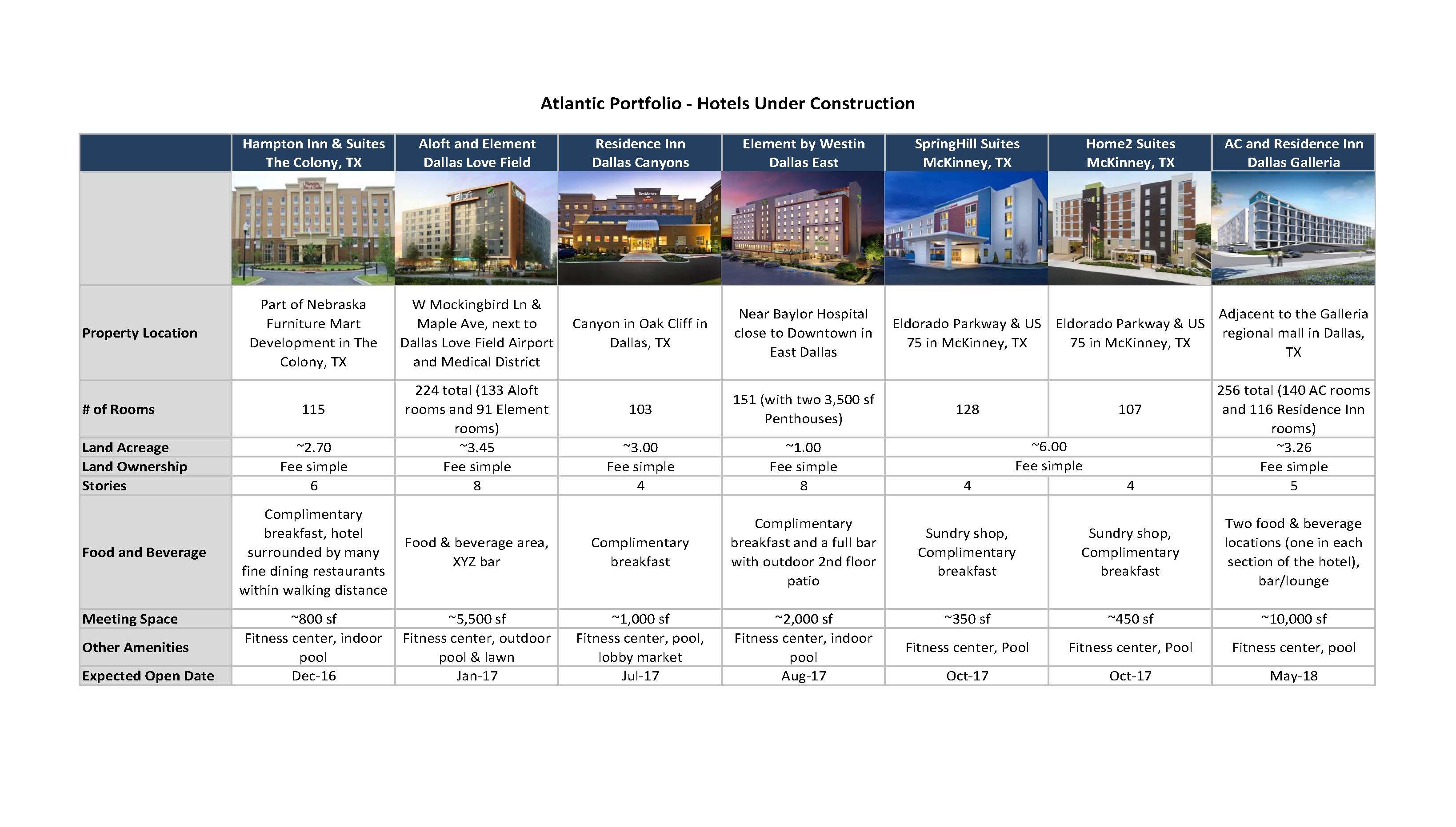 Atlantic Hotels Under Construction No Total Cost